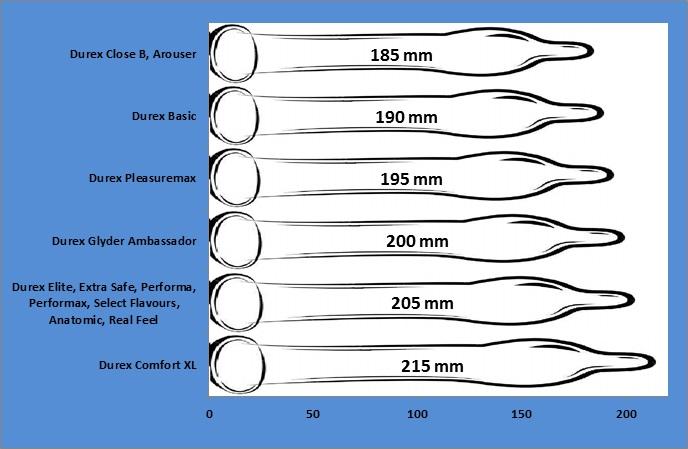 varpos dydžio lentelė jei vyrui ryte nėra erekcijos